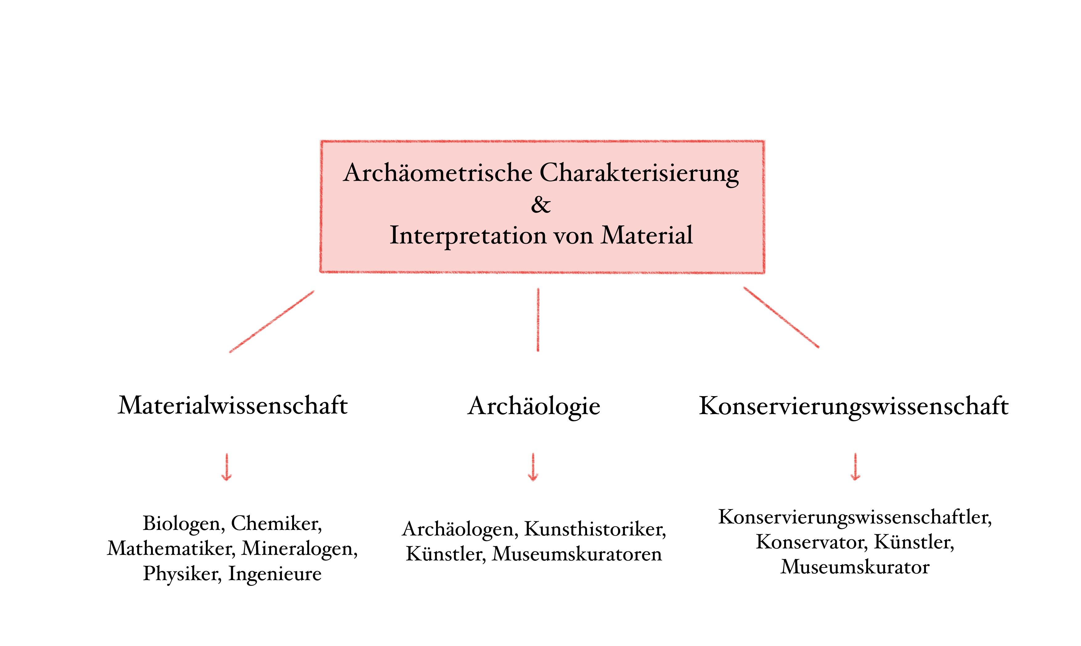 Archäometrische Charakterisierung
