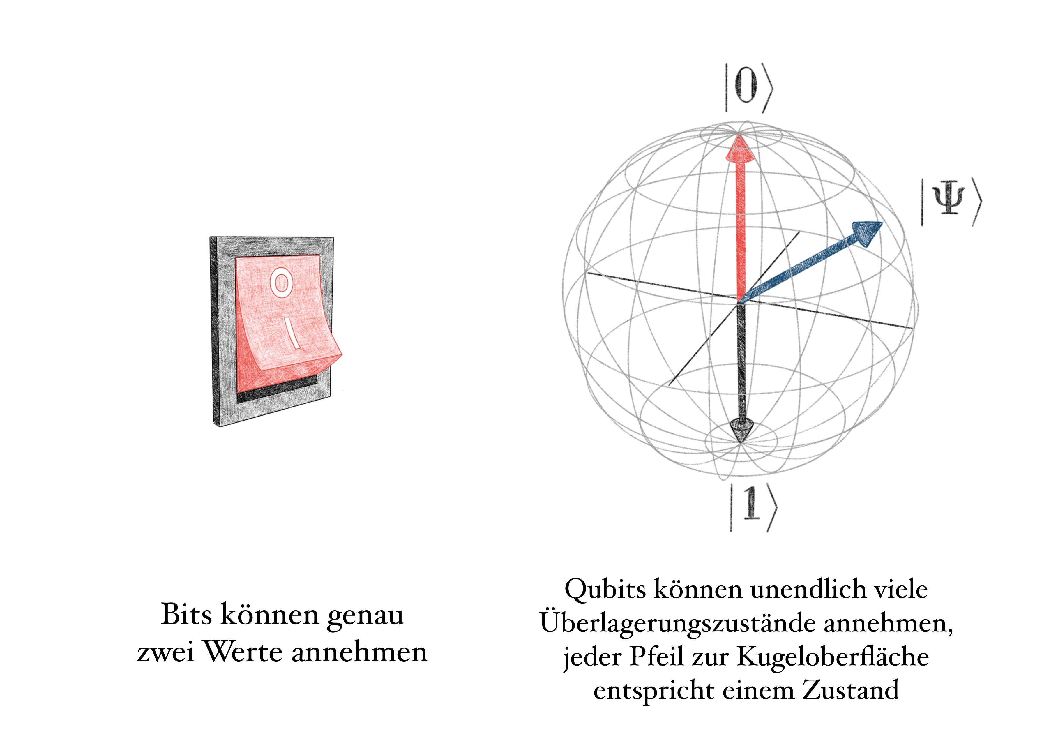 Qbits sind Bestandteile der Quantencomputer