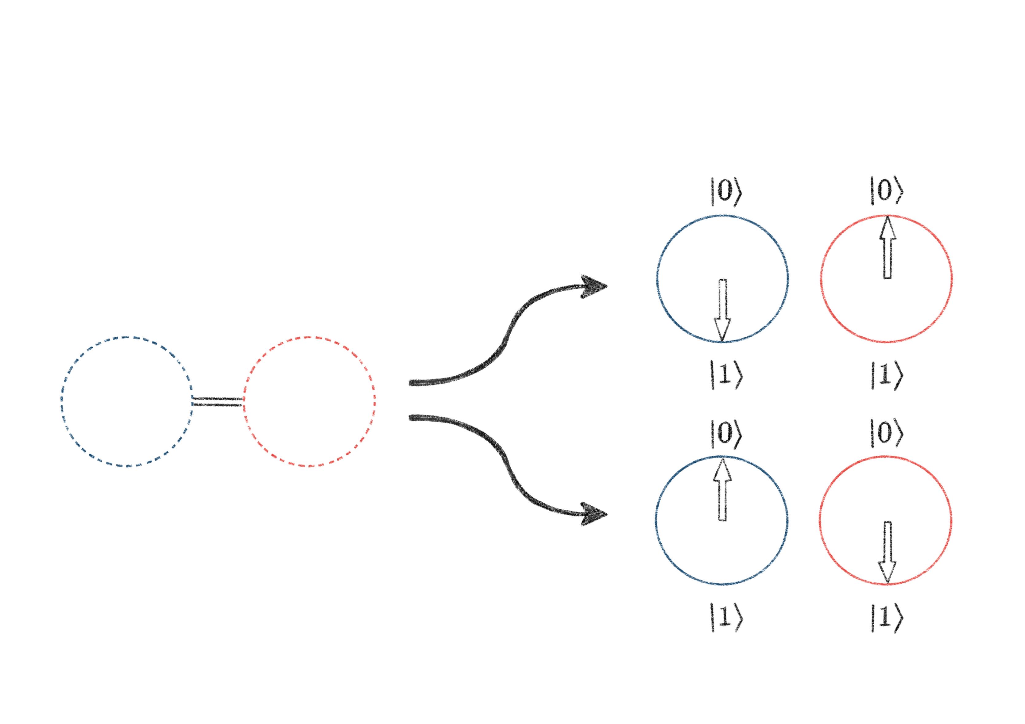 Auch das quantenphysikalische Phänomen der Verschränkung ist wichtig für die Quantencomputer