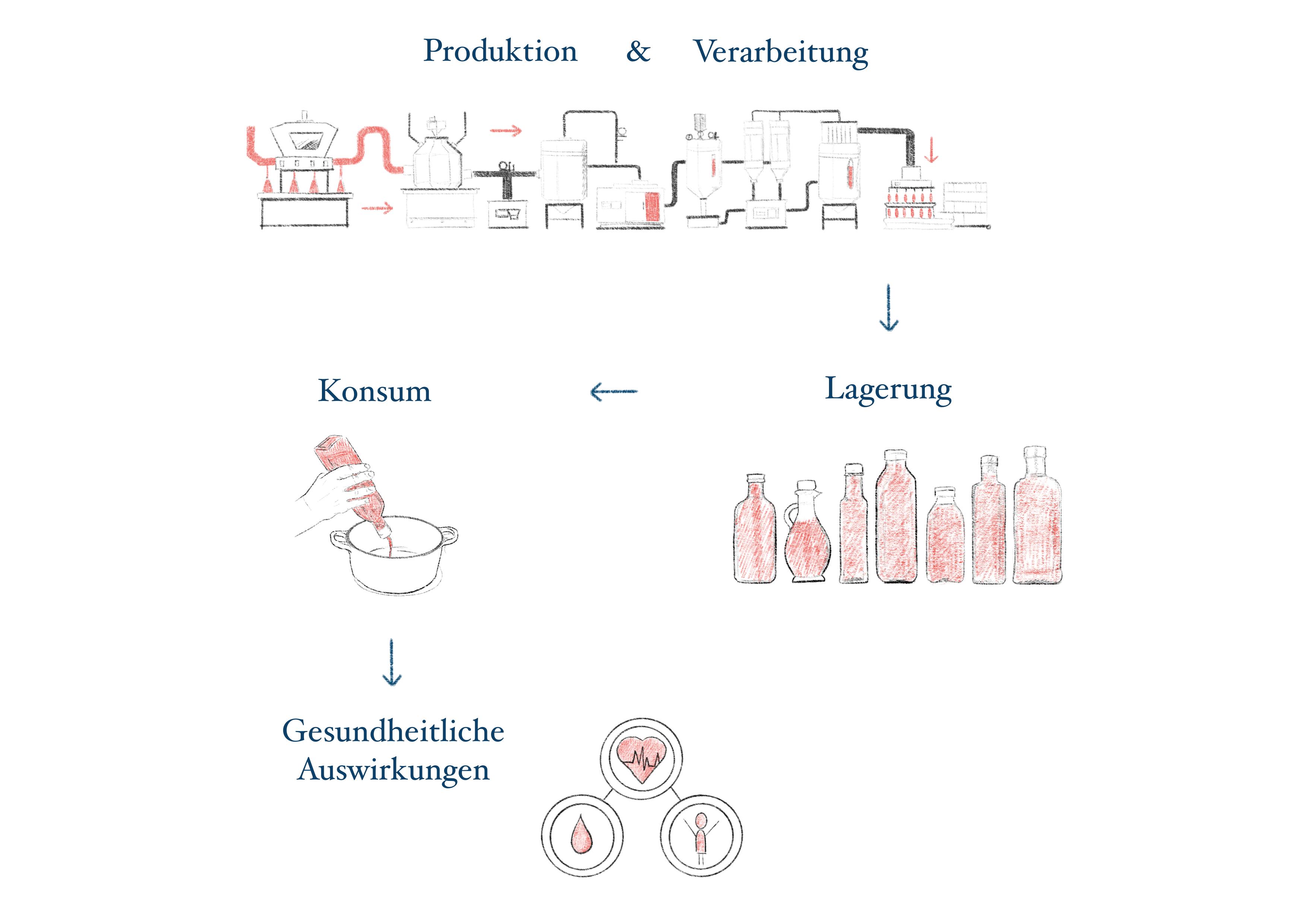Die Produkton von Speiseöl
